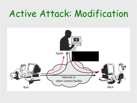 Data Modification Attacks by Technical Seminar On Security