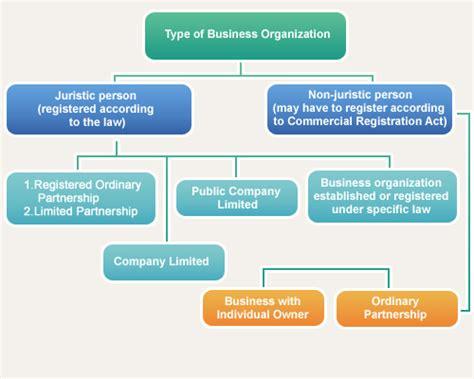 Organization Business by Type Of Business Organization