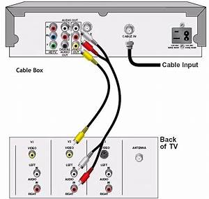 Hookup Video Diagrams Dvd Player Cable Box To Tv