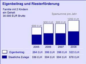 Rückkaufswert Riester Rente Berechnen : altersvorsorgezulage jetzt geld vom staat erhalten einfach zulagen antrag ~ Themetempest.com Abrechnung