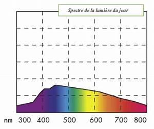 Neon Lumiere Du Jour : forum photo argentique consulter le sujet question b te sur puissance de lampe ~ Melissatoandfro.com Idées de Décoration