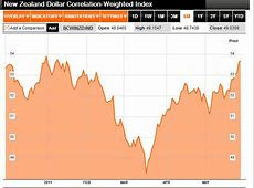 New Zealand Dollar Forex Blog