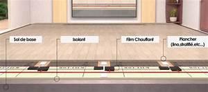 Plancher Chauffant Electrique : plancher chauffant euroradiant ~ Melissatoandfro.com Idées de Décoration