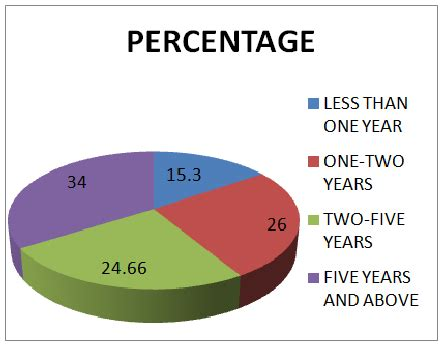 Hr Analyst Questions by Pie Chart For Question 1 Scientific Diagram