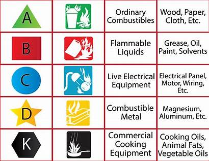 Fire Extinguisher Extinguishers Types Classifications Fires Type