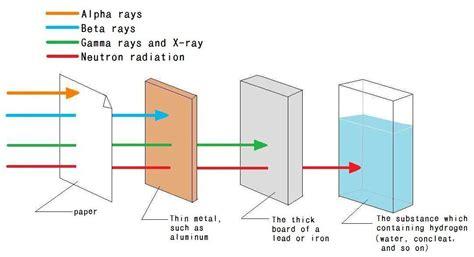 Characteristic Of Radiation