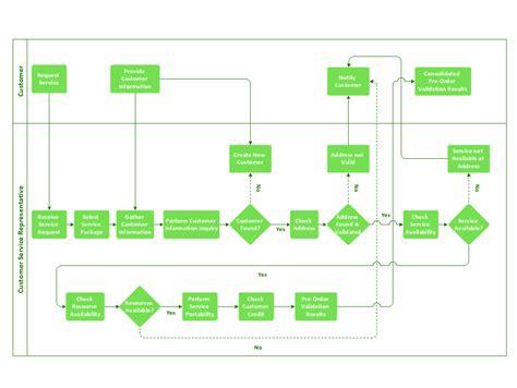 Business Process Modeling Tool Flowchart Tips Line Graph Geography Zen Flow Chart Xml Example From Table Maker Perusahaan Kindergarten