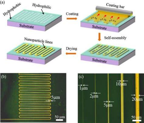 Electronic Circuits Printed Micron Resolution Internano
