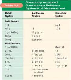 Nursing Metric Conversion Chart