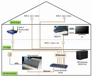 Schema Cablage Rj45 Ethernet : sch ma correct de branchement box switch routeur 4 ~ Melissatoandfro.com Idées de Décoration