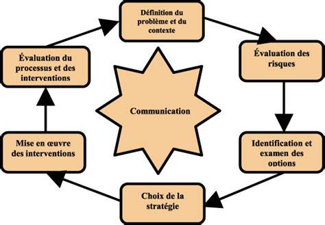 les enjeux relatifs 224 la perception et 224 la communication dans le cadre de la gestion des