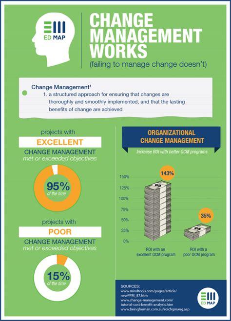 change management activities