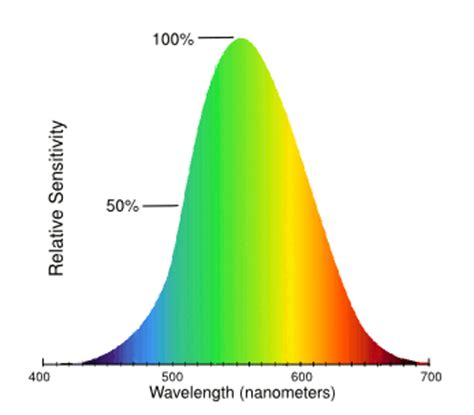 red eye painful sensitivity to light why is yellow wavelength 600nm perceived as lighter than