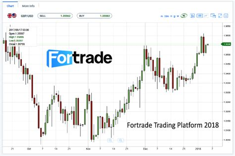 trusted forex trading platform scam broker investigator fortrade review 1 trusted