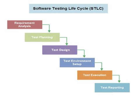 Software Testing Life Cycle (stlc)  Qahelp. Master Degree Marketing Doctorate In Business. Comfort Air Air Conditioners. San Diego City College Library. Online Schools For Project Management. American Independence Auto Insurance. Growth Of Internet Advertising. Trends In Management Information System. Does Masturbation Cause Hair Loss