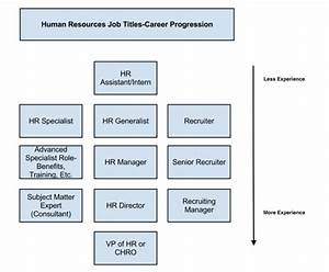 The Ultimate Guide To Human Resources