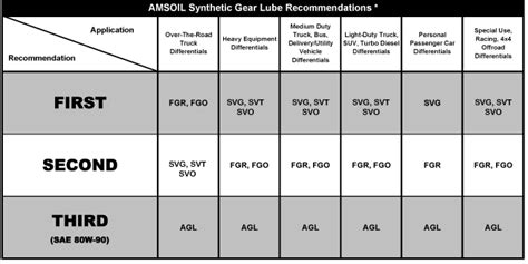 Amsoil Synthetic Gear Lube Sae 80w-90 (agl
