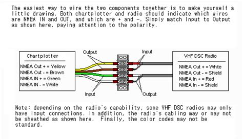 Nmea 0183 To Usb Wiring Diagram by Basic Gps Vhf Dsc Radio Installation In A Boat