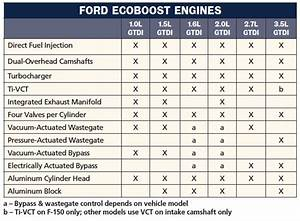 Ford 3 5 Ecoboost Engine Diagram  U2022 Downloaddescargar Com