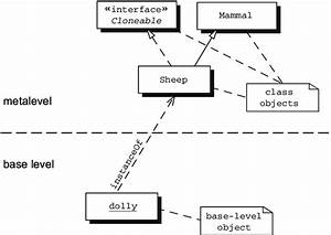 4 This Is A Unified Modeling Language  Uml  Diagram
