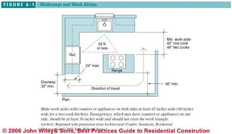 ada kitchen design guidelines kitchen design guidelines kitchen 3984