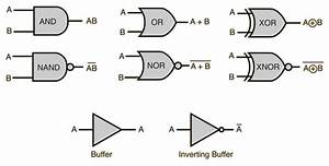 computer systems 101 logic gates With basic ic gate