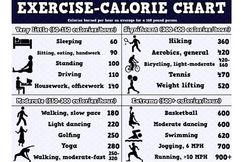 exercise chart weight calories burn burned loss calorie burning many lose fat exercises workout body lifting should does fitness hour