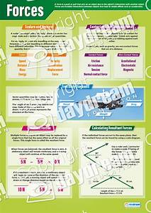 Class Charts Physics Set Of 12 Posters Science Posters