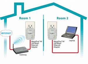 Lan Cable Wiring Diagram Wall Outlet : home network setup powerline home network homeplug ~ A.2002-acura-tl-radio.info Haus und Dekorationen