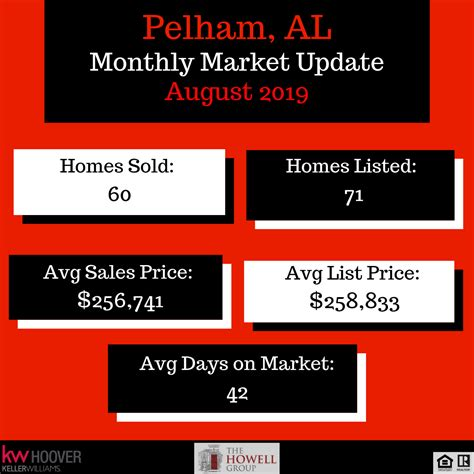 Here are the August 2019 Housing Market Updates for Pelham ...