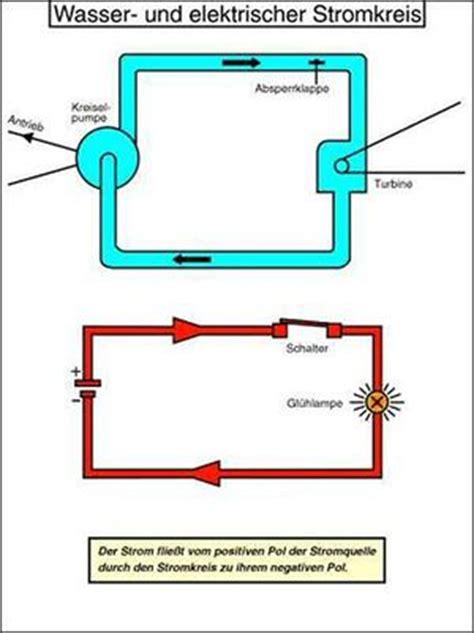widerstand und prozessleistung systemphysik