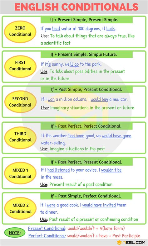 English Conditionals  English Grammar  7esl  Inglés  English Grammar, Learn English Grammar