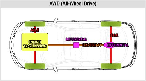 The Different Types Of Drivetrain Systems