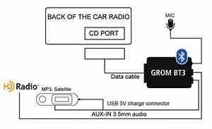 Gromaudio Bluetooth Car Phone Kit Ipod Iphone Aux Capable