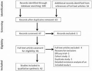 Search Strategy Profile Of The Systematic Review