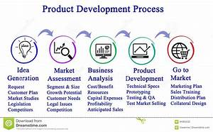 Product Development Process Stock Illustration