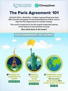 Paris Climate Agreement 101 – No jargon, just facts ...