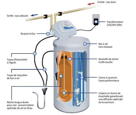 comment fonctionne une le achat chez lestendances comment fonctionne l adoucisseur d eau
