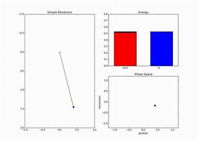 Pendulum Simple Hamiltonian Gfycat Gifs Carlo Monte