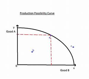 Business With Ease  Production Possibility Curve