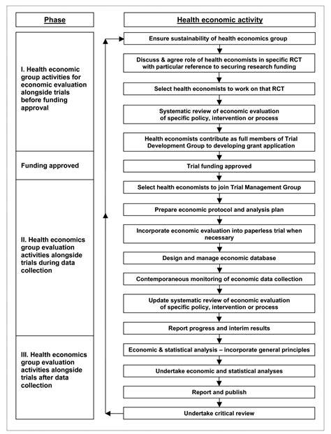 Economic evaluation alongside pragmatic randomised trials