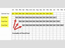 Fiscal Year vs Calendar Year Top Differences Examples