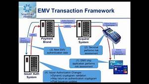 Webinar  Emv For Merchants And Acquirers