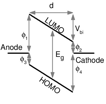 Diagram Of A Diode by A Schematic Of Equilibrium Energy Band Diagram Of An