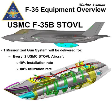 F-35 Armament, Stores And Tactics