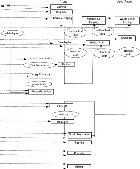 Proces Flow Diagram For Pulp And Paper Industry by Wrg 1615 Process Flow Diagram For Pulp And Paper Industry