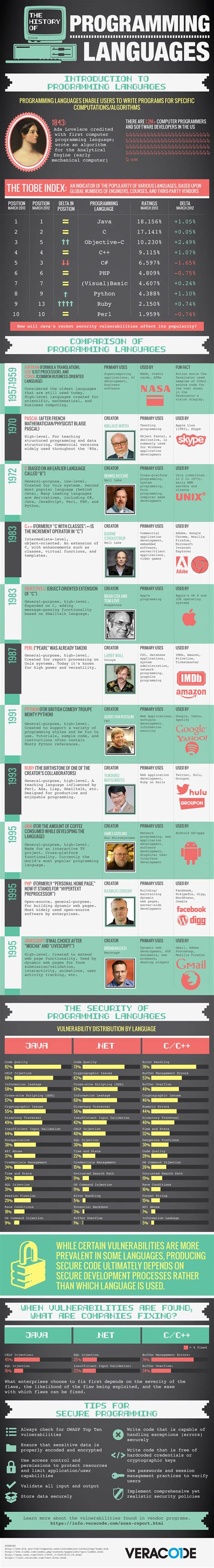language history top 10 programming language and their inventors name