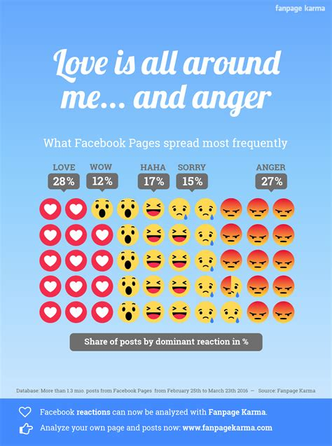 [Infographic] Facebook Reactions: More reach and ...