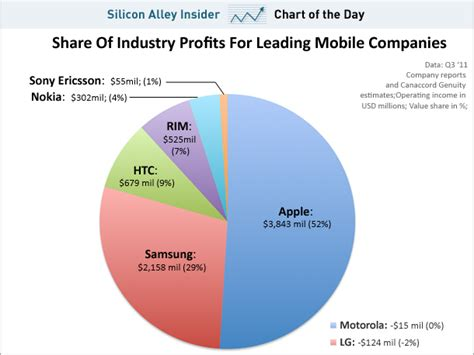 phone market chart of the day apple has 4 of the phone market and 52