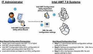 Intel Amt 7 Introduces Host Based Configuration
